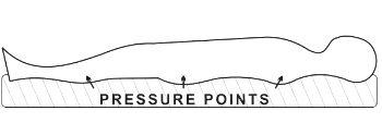 water bed pressure